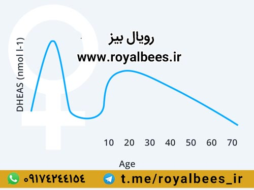 pure royal jelly for female fertility